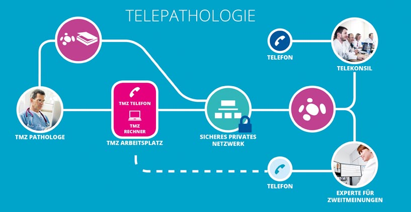 telepathologie